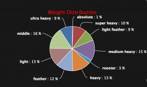 Gracie Barra Weight distribution