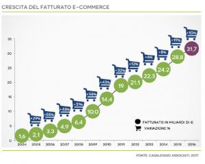e-commerce-fatturato-2016