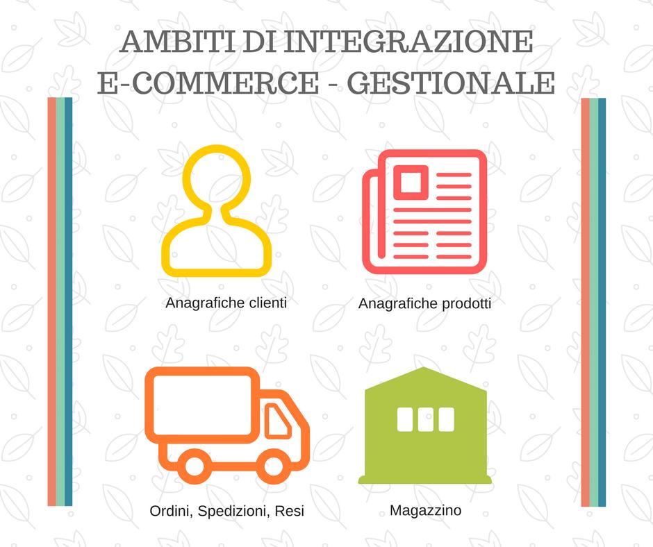 Integrazione e-commerce con gestionale: ambiti interessati
