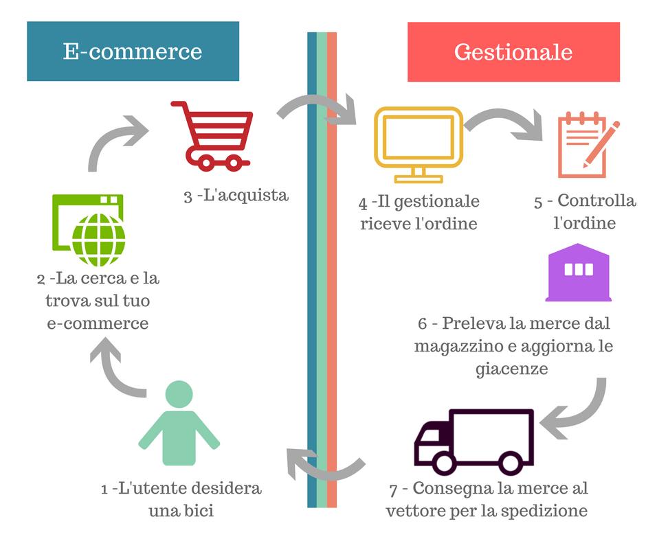 Cosa accade con integrazione di un e-commerce con software gestionale