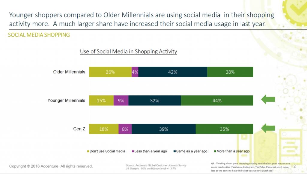 Social media - retail- accenture